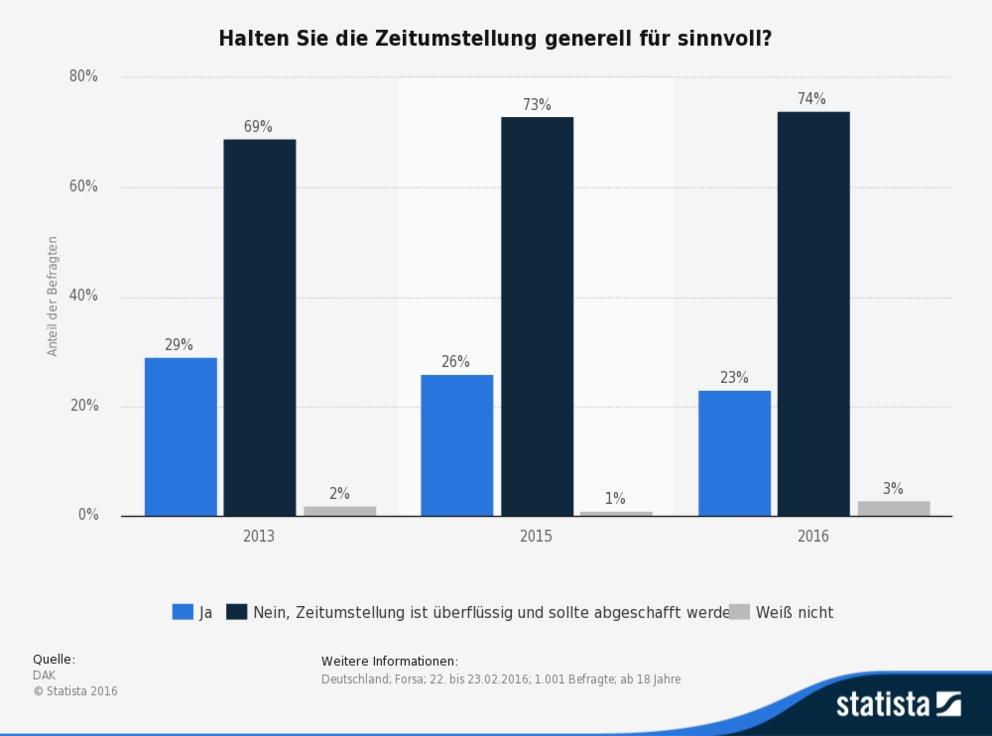 statistic_id342845_umfrage-in-deutschland-zu-sinn-und-unsinn-der-zeitumstellung-bis-2016
