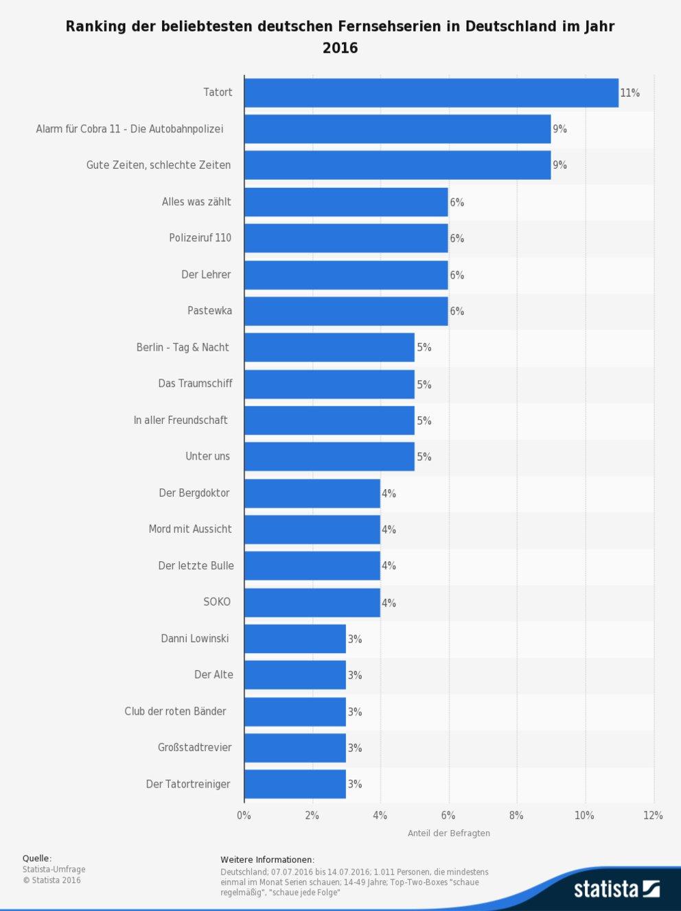 statistic_id581833_umfrage-zu-den-beliebtesten-deutschen-fernsehserien-in-deutschland-2016