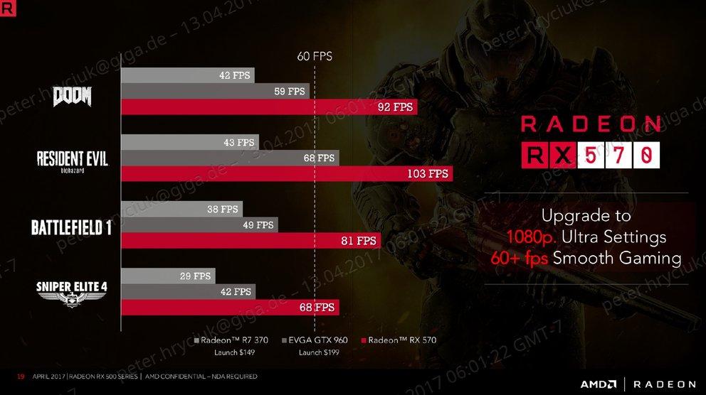 AMD-Radeon-RX-570-Leistung-im-Vergleich