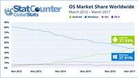 Machtverschiebung: Android überholt Windows als meistgenutztes OS