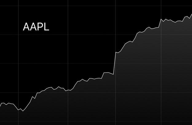 Nach altem Kurs: Apple-Aktie übertrifft erstmals 1.000 Dollar
