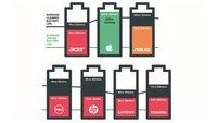 Laptop-Akkulaufzeit: Apple hält sein Versprechen, andere Hersteller nicht