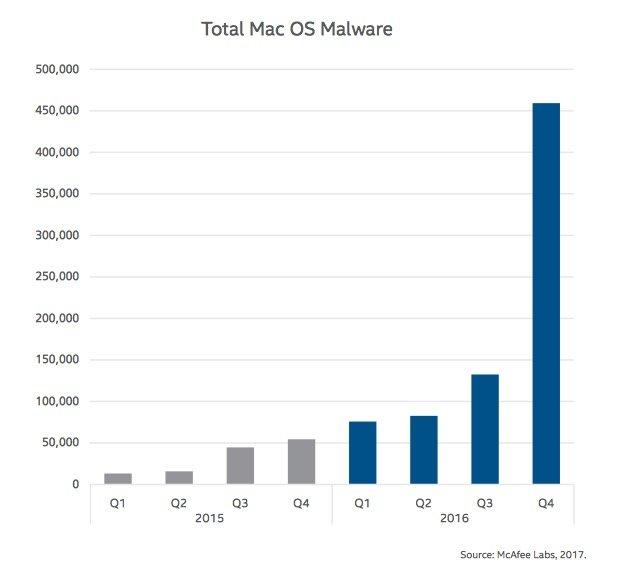 mcafee-mac-malware-2016