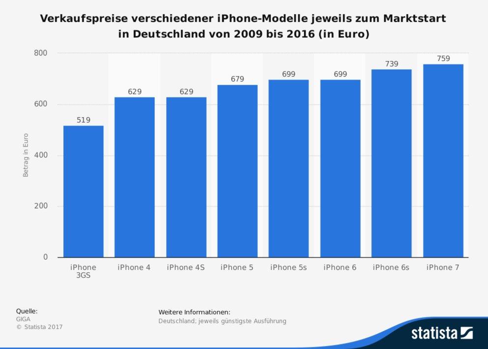 statistic_id655096_verkaufspreise-verschiedener-iphone-modelle-zum-marktstart-in-deutschland-bis-2016