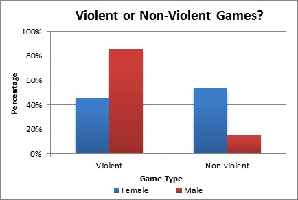 Quelle: http://usabilitynews.org/video-games-males-prefer-violence-while-females-prefer-social/
