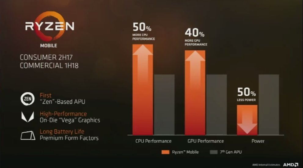 AMD-Ryzen-Mobile-Leistung