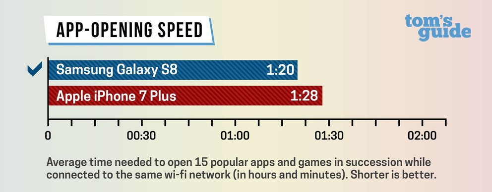 Samsung-Galaxy-S8-iPhone-7-Speed-Vergleich-App