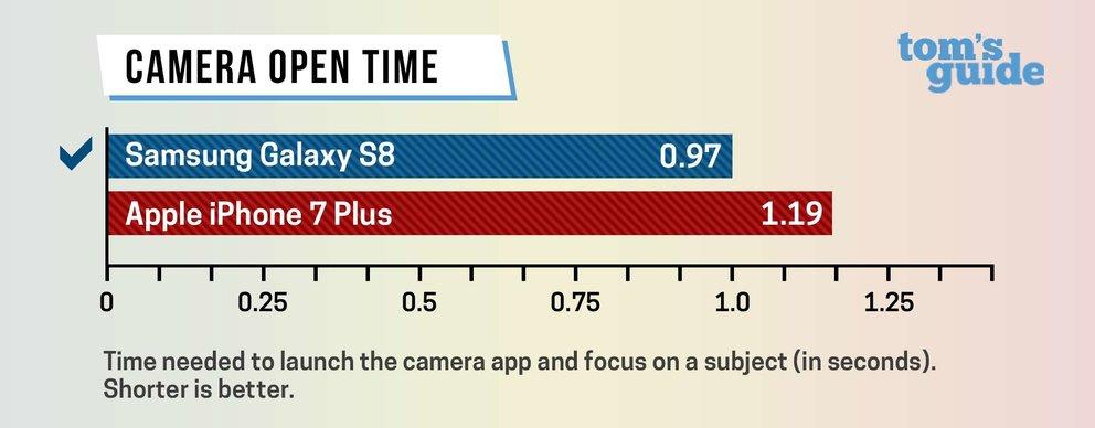 Samsung-Galaxy-S8-iPhone-7-Speed-Vergleich-Kamera