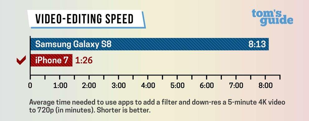 Samsung-Galaxy-S8-iPhone-7-Speed-Vergleich-Video
