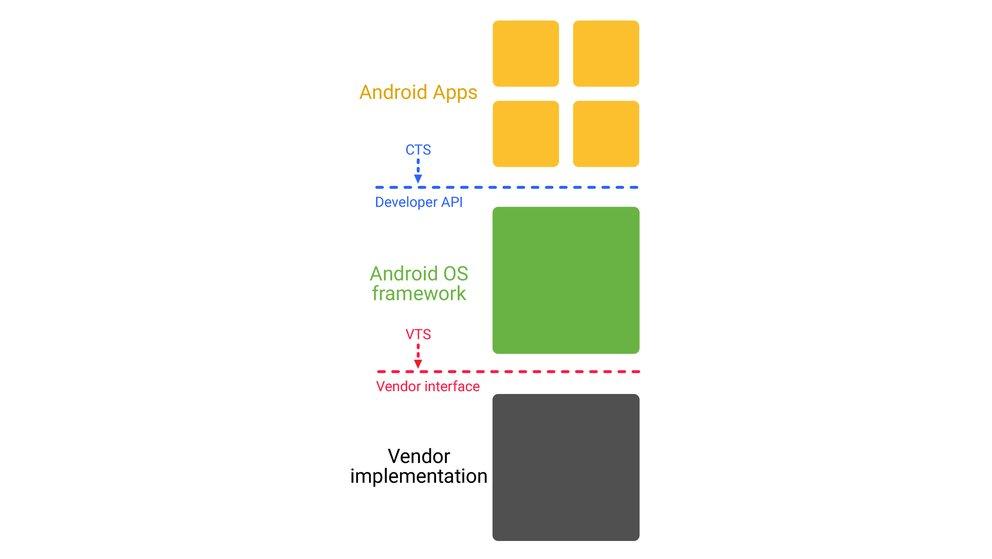 Auch App-Entwickler arbeiten auf Basis festgelegter Definitionen, sodass sie ihre Anwendung nicht eigens an jedes Gerät anpassen müssen.