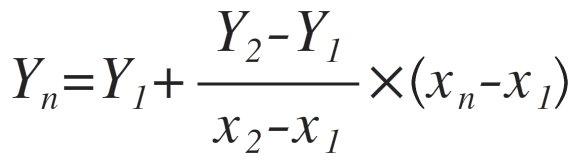 Diese Formel interpoliert Werte in Excel.