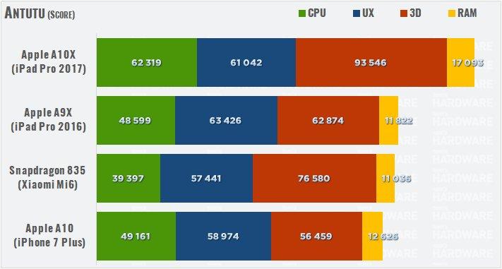 apple-a10x-benchmark-vergleich