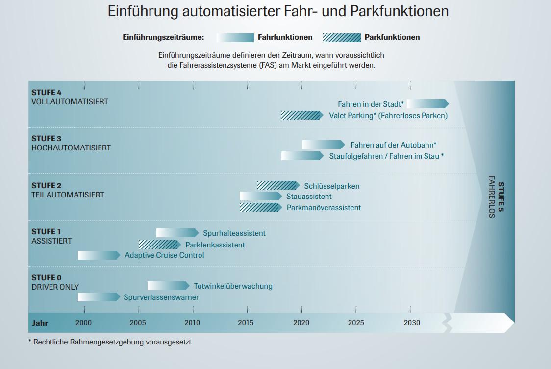 Merkel: Selbstfahrende Autos in zwanzig Jahren Pflicht