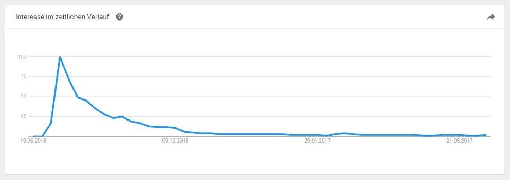 """Google-Suchanfragen zu """"Pokemon Go"""" in den letzten 12 Monaten (Quelle: Screenshot Google Trends)"""