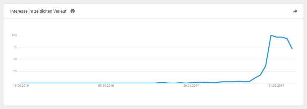 "Deutsche Youtube-Suchanfragen zu ""Fidget Spinner"" in den letzten 12 Monaten (Quelle: Screenshot Google Trends)"