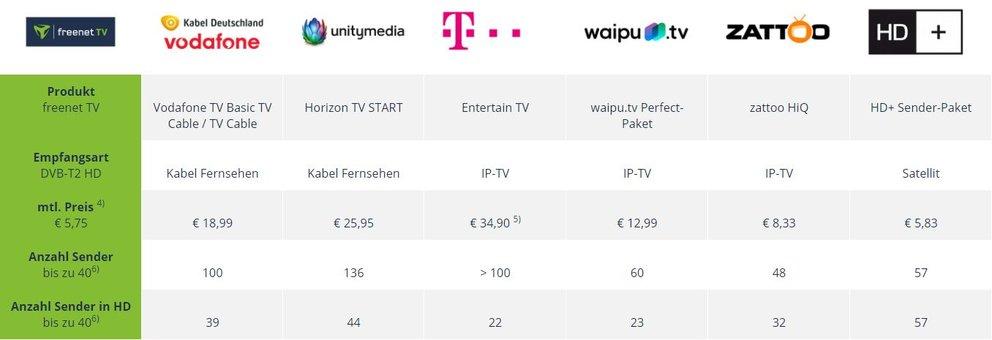 freenet-TV-im-Vergleich