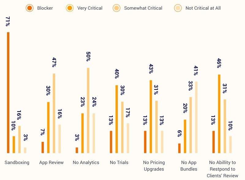 mac-app-store-umfrage-2