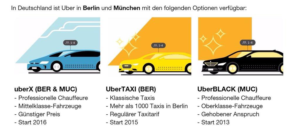 Uber in Deutschland 2017: Vermittlung von Fahrten an professionelle Chauffeure und Taxifahrer. (Quelle: Uber)