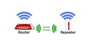 Was ist eine WLAN-Bridge? Unterschied zum Router & Repeater?
