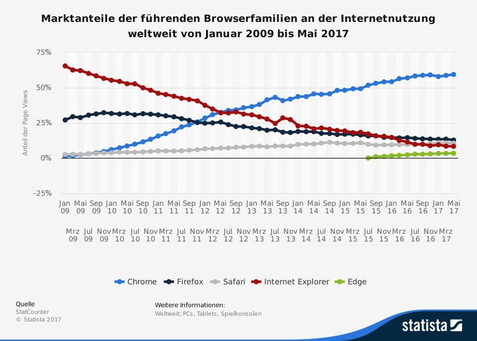 Chrome hat weltweit seit Langem die meisten Marktanteile. Bildquelle: Statista