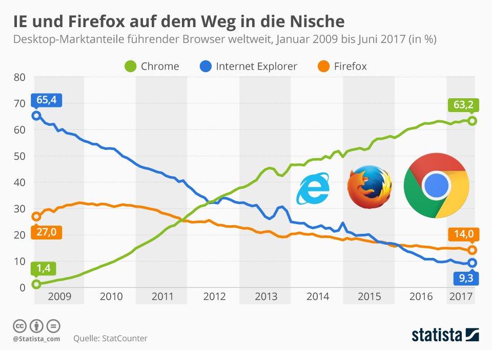 Desktop-Marktanteile Browser weltweit (Quelle: Statista / StatCounter)
