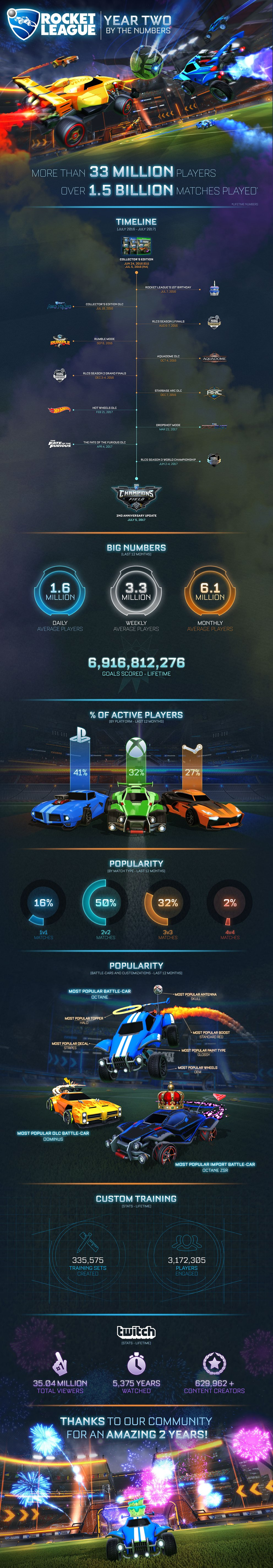 Quelle: Rocketleague.com
