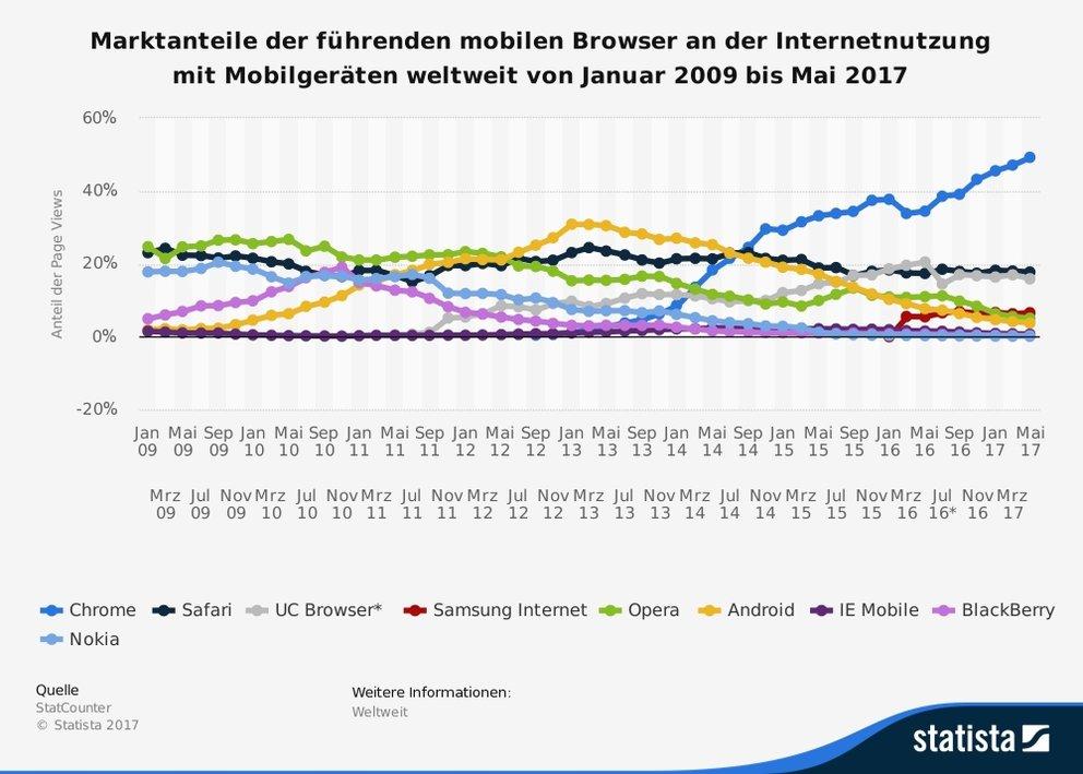Nicht nur im Desktop-Bereich ist Chrome die Nummer 1, auch auf Smartphones dominiert Googles Browser (Quelle: Statista / StatCounter)