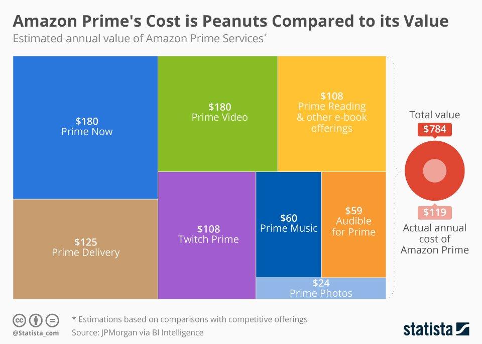 kosten für amazon prime