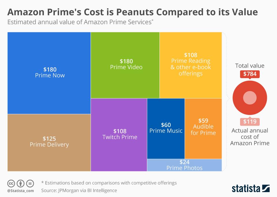 Prime single kosten