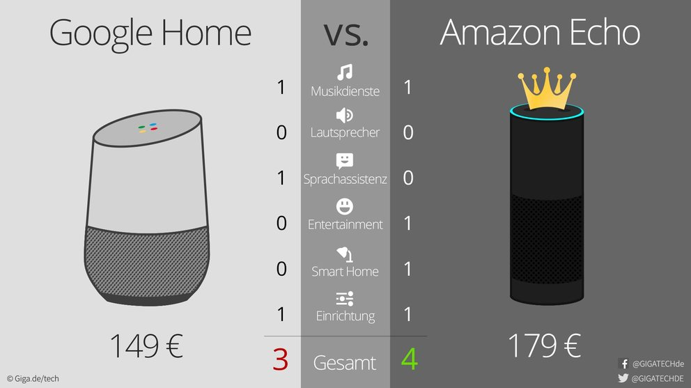 Amazon,Alexa,Google,Home,Sprachassistent.Uebersicht
