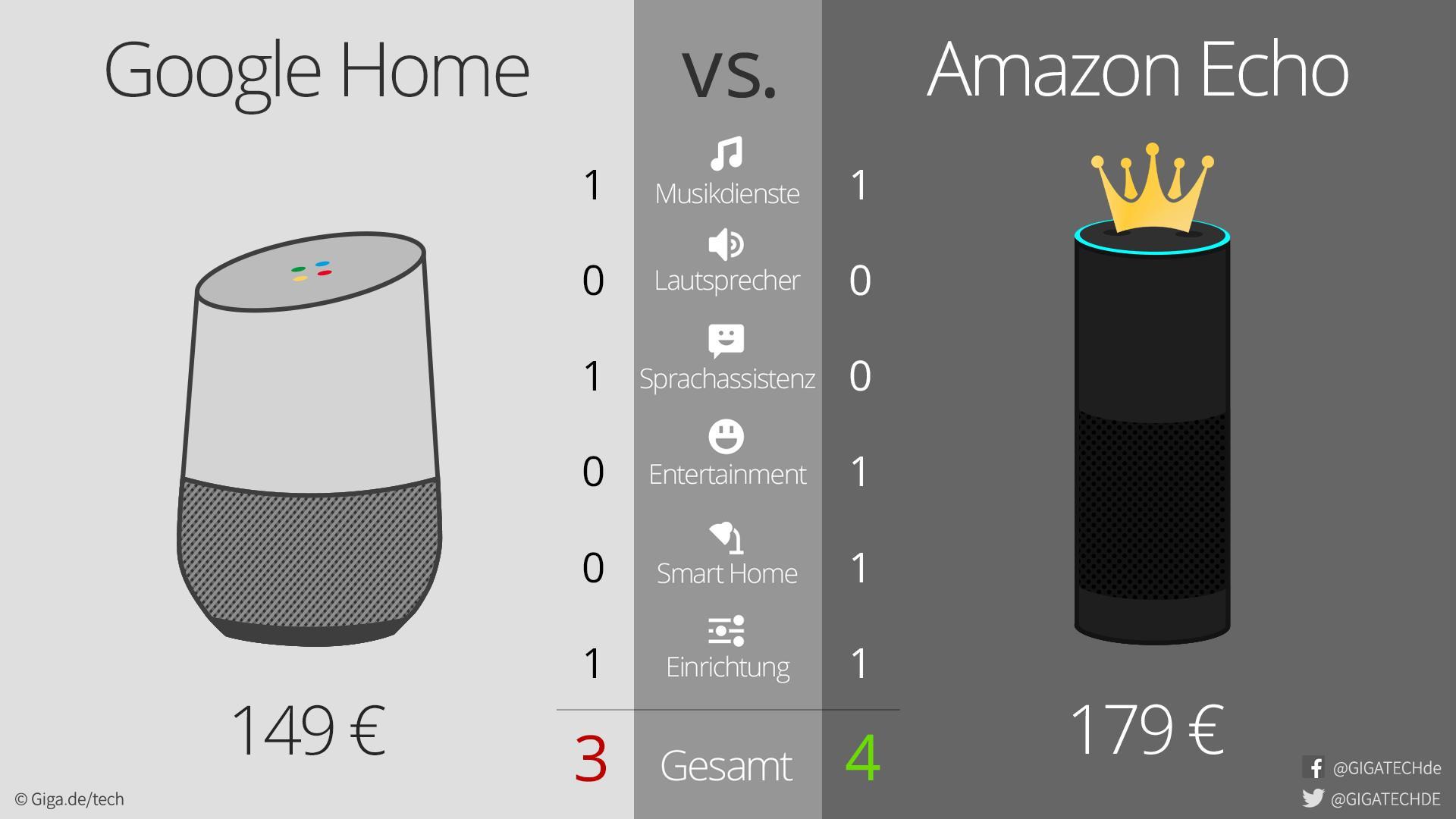 google home vs amazon echo ein match in 6 runden giga. Black Bedroom Furniture Sets. Home Design Ideas