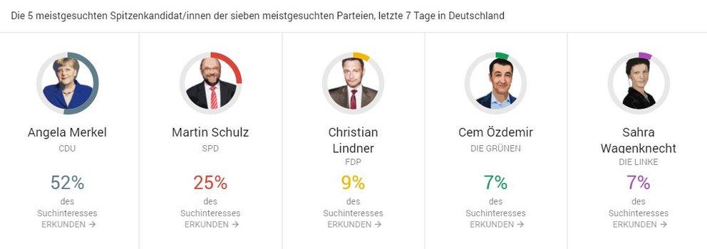 Politiker Bundestagswahl 2017 Google