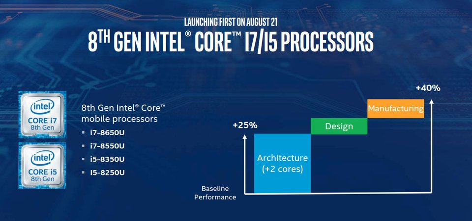 Angeblich sollen 40 Prozent mehr Leistung drin sein. Bildquelle: Intel