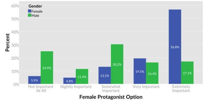 01-Overall-Female-Protagonist-Importance-650x326