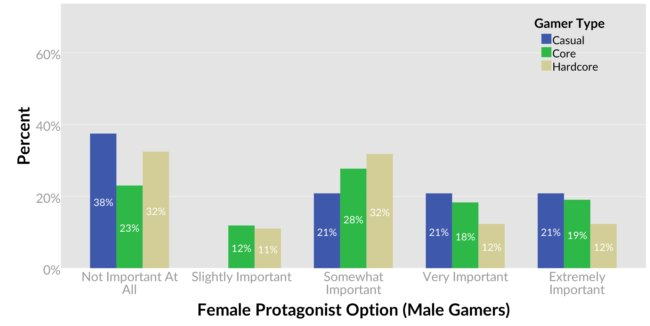 05-Gamer-Type-Male-Rescaled-650x326
