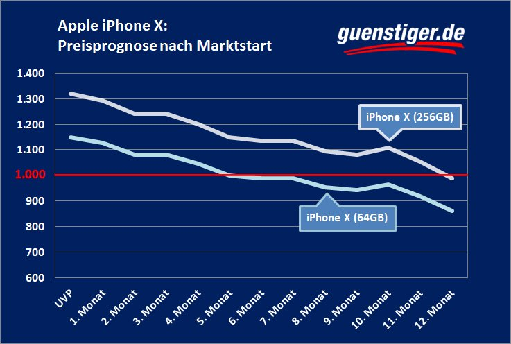 iPhone-X-Preisverfall-Guenstiger