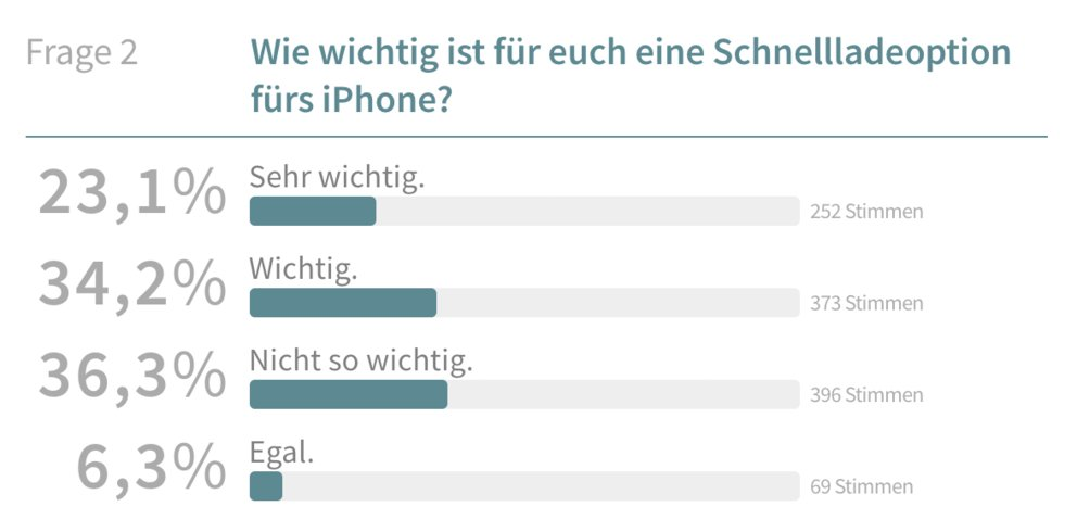 iphone_schellladung