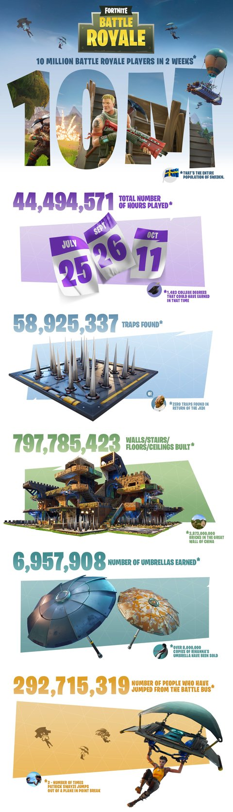 Fortnite Zahlen