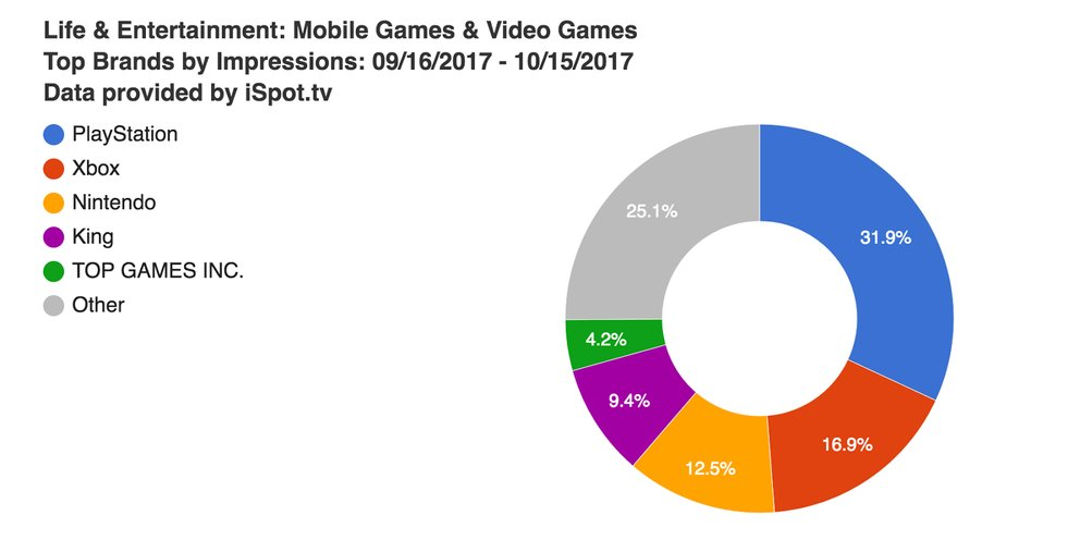 life--entertainment-mobile-games--video-games-top-brands-by-impressions-09-16-2017--10-15-2017