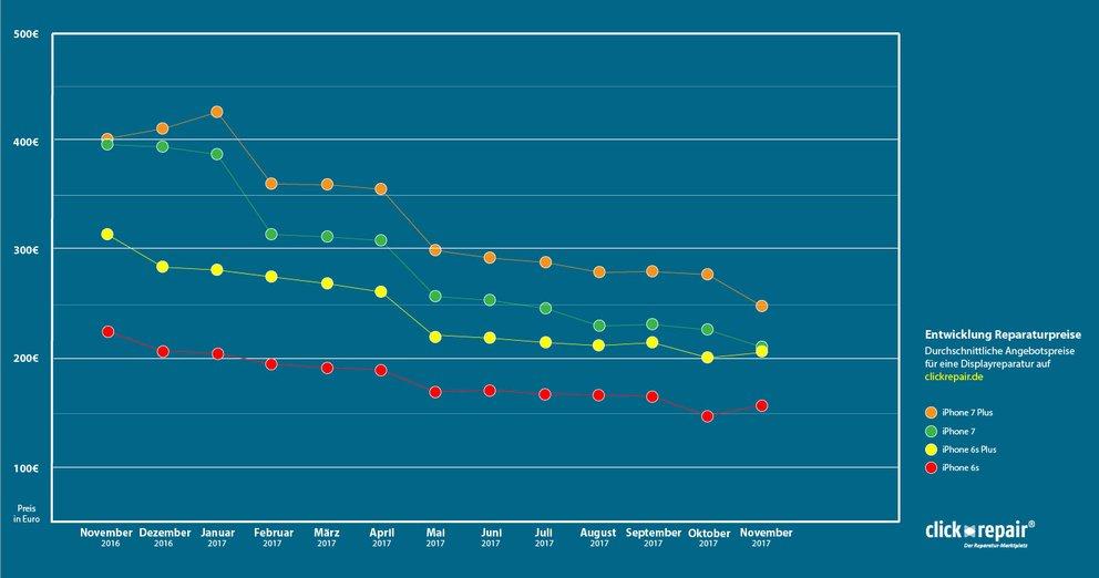 Kosten für iPhone-Displayreparaturen im zeitlichen verlauf (Quelle: Clickrepair)