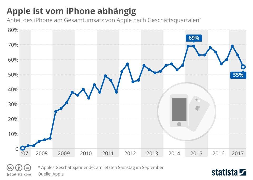 infografik_7476_anteil_des_iphones_am_apple_gesamtumsatz_n