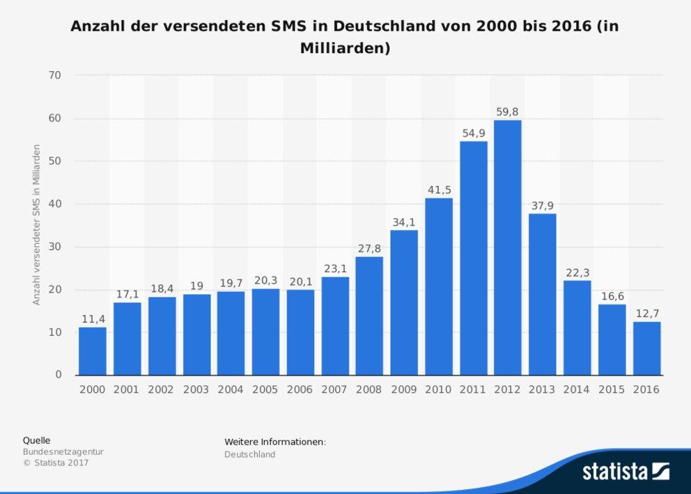 Anzahl der versendeten SMS in Deutschland: Der Absturz begann vor vier Jahren (Quelle: Statista / Bundesnetzagentur)