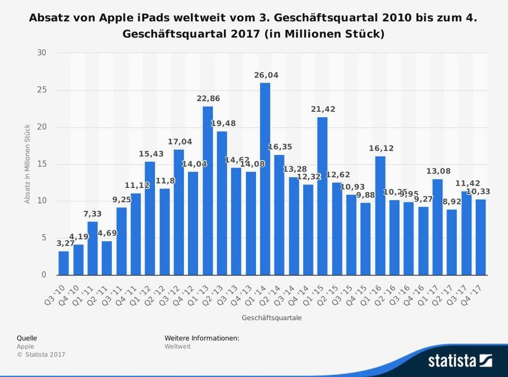 iPad: Die Zeiten des Wachstums sind vorbei (Quelle: Statista)