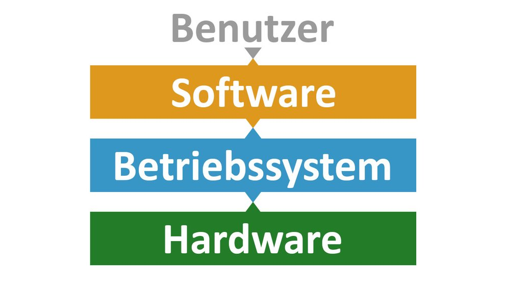 Das Betriebssystem vermittelt zwischen der Software und der Hardware