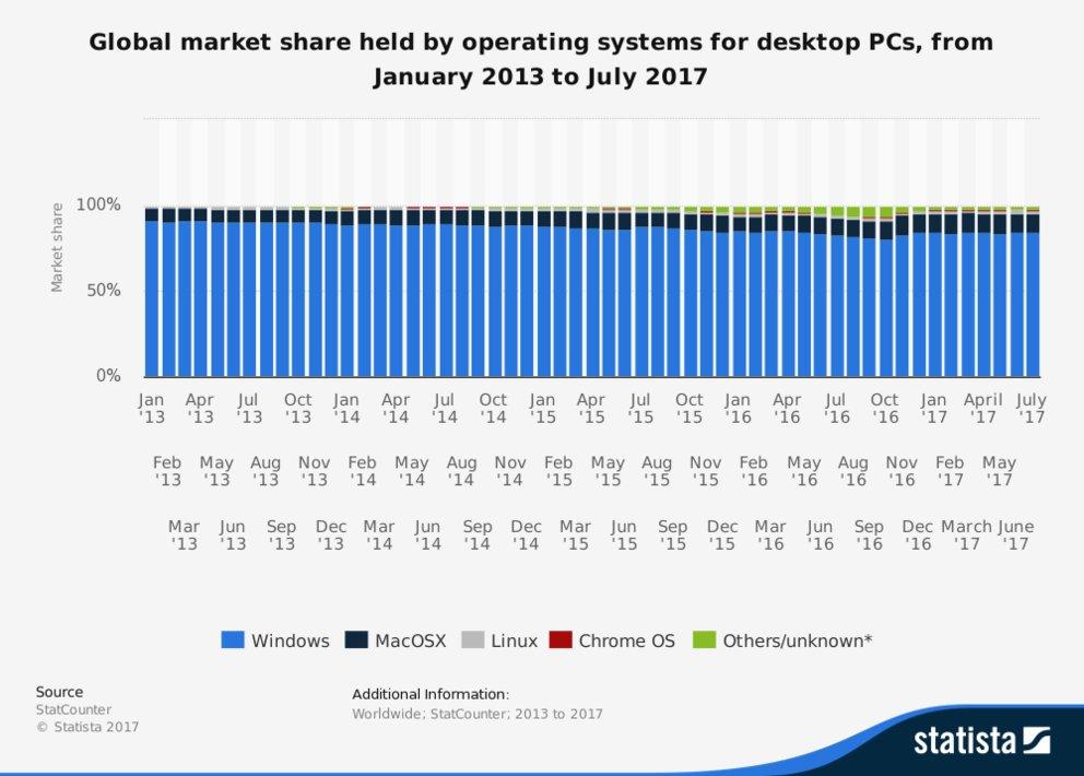 Windows ist auf fast allen Desktop-PCs installiert