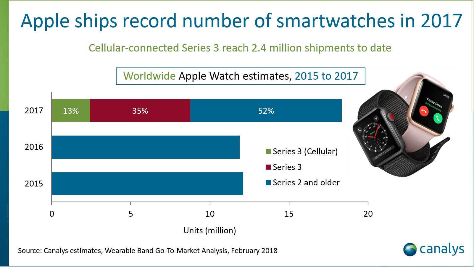 Die Apple Watch setzt neue Rekorde – Bild Canalys