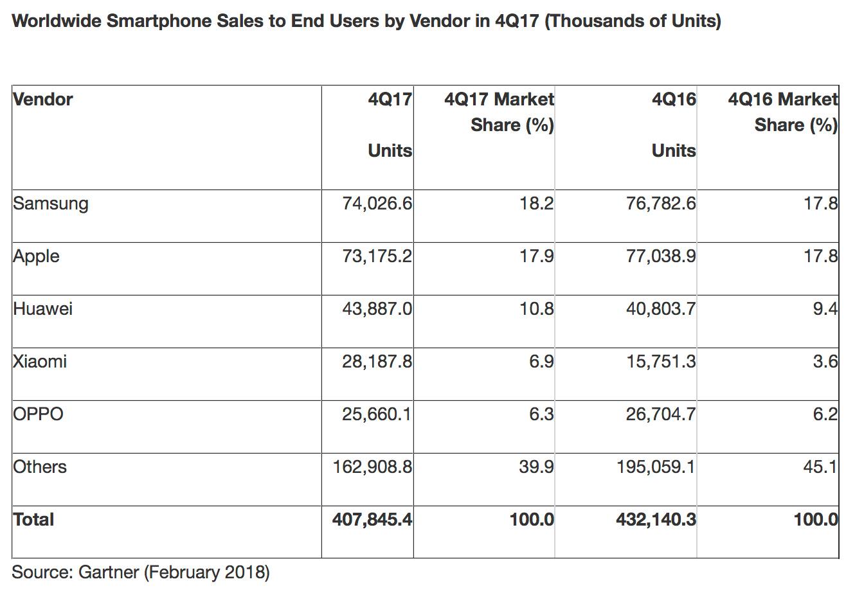 Smartphone-Verkäufe erstmals rückläufig