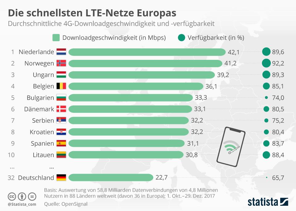 Die schnellsten LTE-Netze Europas: Deutschland auf Platz 32