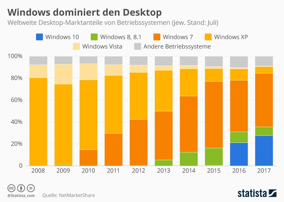 office 2019 für windows 7