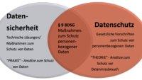 Datenschutz und Datensicherheit – Was ist der Unterschied?